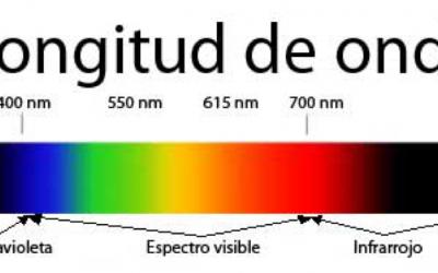 Tipos de calefactores por infrarrojos según el tipo de onda